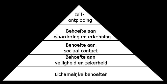 Piramide_van_Maslow